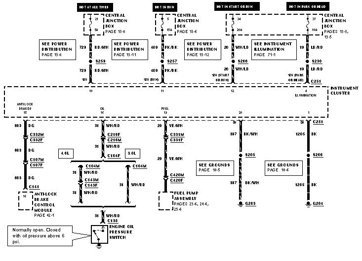 in need of wiring diagram for 99 gt instrument cluster a9l pinout Modular Fords