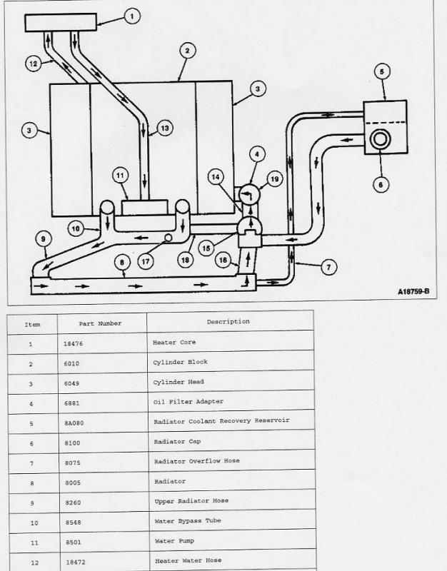 Direction Of Coolant Flow