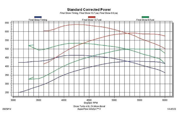 Name:  dtandard-corrected-power-graph-2.jpg Views: 214 Size:  47.0 KB