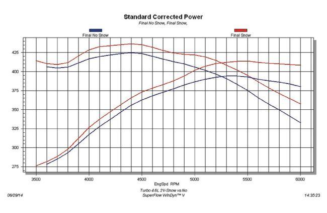 Name:  dtandard-corrected-power-graph-4.jpg Views: 196 Size:  43.8 KB
