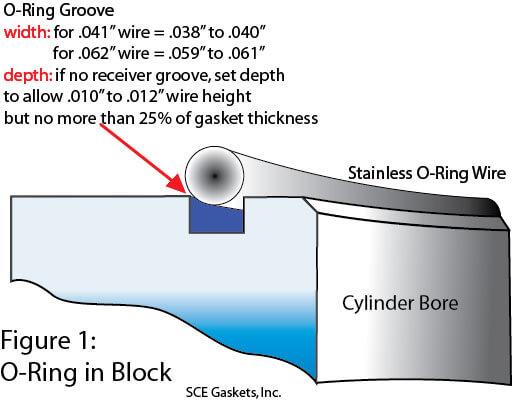 Name:  Figure-1-O-ring-blockw1.jpg Views: 14 Size:  31.0 KB